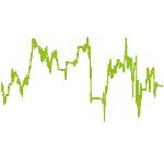 wikifolio-Chart: Stockpicker SmallMidcap und Cash