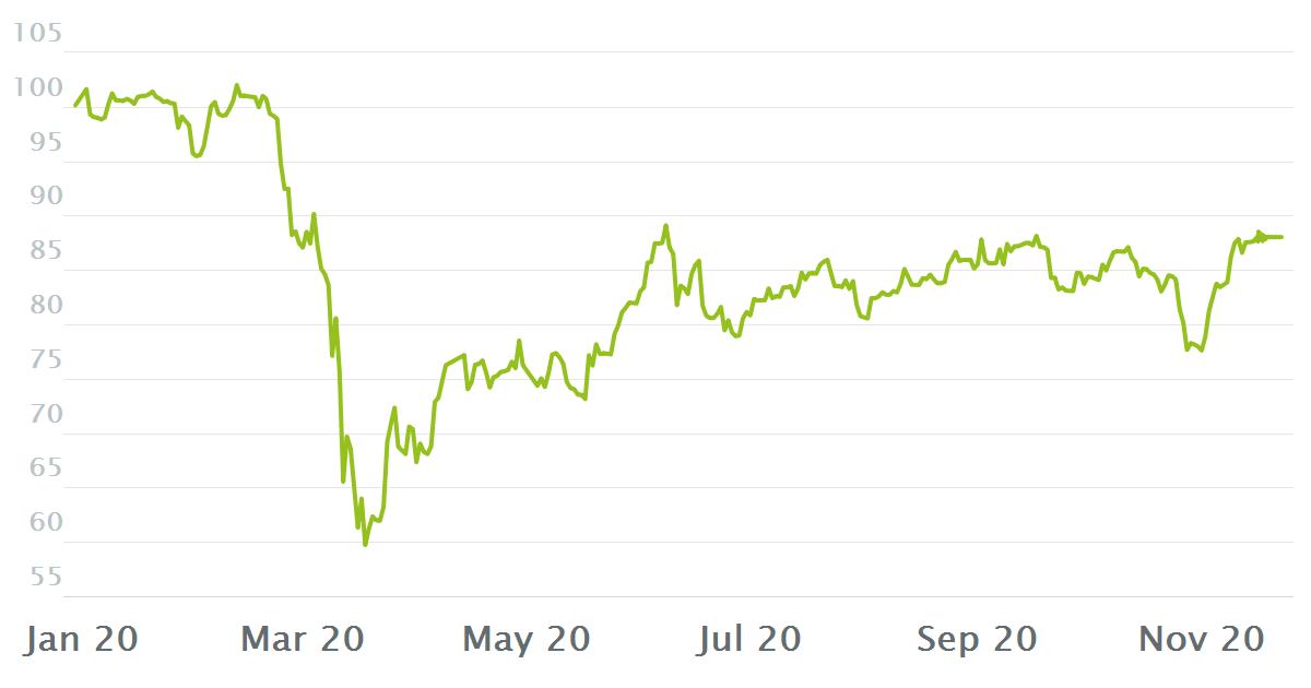 Charts Dax Werte