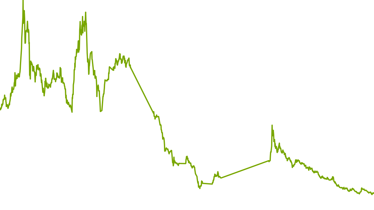 Aktientipp 2021