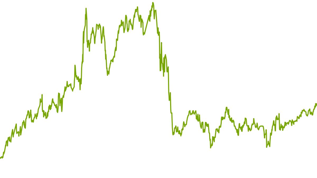 wikifolio-Chart: High-Quality-Stocks